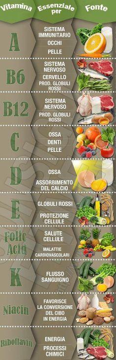 Vitamine e alimenti