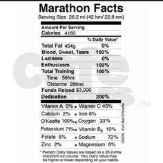 Some marathon facts...