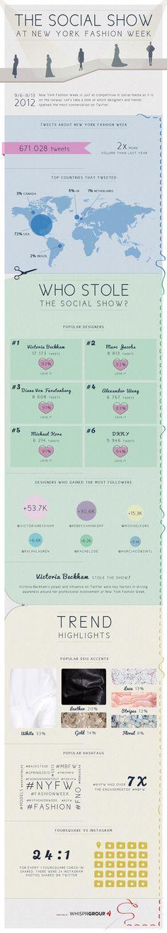 nyfw infographic
