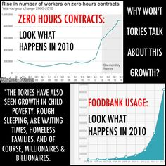 No to Zero Hours Contracts!   Pay a living wage so workers no longer have to rely on foodbanks to survive due to poverty wages!