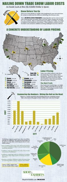 Nailing Down Trade Show Labor Costs [infographic] - Some of these cities' costs may surprise you!