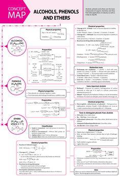 and - - - ❋ Chemistry Visual Notes - Chemistry Basics, Chemistry Study Guide, Chemistry Lessons, Chemistry Notes, Chemistry Classroom, Teaching Chemistry, Science Chemistry, Forensic Science, Life Science