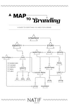 Map to Branding Everything you need to develop for your brand!A Map to Branding Everything you need to develop for your brand! Startup Branding, Branding Your Business, Business Tips, Branding Design, Small Business Plan, Branding Ideas, Social Media In Business, Unique Business Ideas, Start Online Business