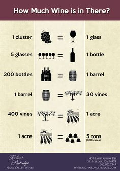 Ever wonder how many grapes make up a glass of wine?  Or how many cases of wine an acre of vineyards can produce?  Well, we've created the below handy dandy ref
