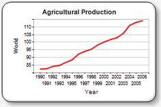 FAO STAT - neučte sa čísla naspamäť, stačí vedieť, kde ich hľadať. Tento štatistiky a grafy spojené s poľnohospodárstvom. Výber možností na plodiny alebo na štáty. Chutná záležitosť.