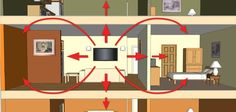 Sound flanking is the factor that most often causes soundproofing efforts to fail. Let's suppose you share a common wall with a neighbor that keeps you up Renovation Design, Home Renovation, Stairwell Wall, Hollow Core Doors, Floor Framing, Door Casing, Recessed Ceiling, Scary Places, Can Lights