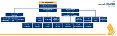 Singapore Airlines 7 Diagram 2