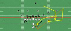 You always should have a play-action pass play off of your best running play. Here are 3 explosive play-action pass plays off of power. Football 101, Tackle Football, Youth Football, Sport Football, Football Stuff, Football Training Drills, Football Workouts, Football Formations, Power Out