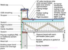 BSD-102: Understanding Attic Ventilation — Building Science Information