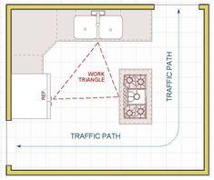 Kitchens & Baths in Lincoln, Nebraska. Kithen Design Rule 5 Illustration.Click to Enlarge —