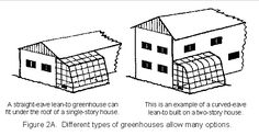 an alternative to a shed would be a greenhouse or cold frame structure Lean To Greenhouse, Greenhouse Plans, Greenhouse Gardening, Commercial Farming, Commercial Greenhouse, Small Sheds, Hothouse, Cold Frame, Home Technology