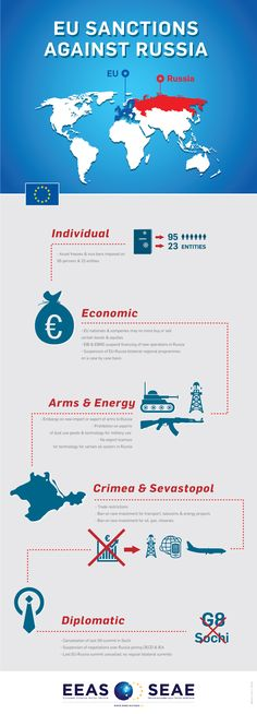 This infographic highlights the sanctions that the EU has placed against Russia. These sanctions began in March 2014 after negotiation efforts between Russia and Ukraine fell through. The sanctions range from economic, diplomatic, and individual. They show that the EU is serious about returning Crimea to Ukraine and condemning Russia for its actions and shows how committed the EU is to Ukraine, despite the potential downsides of the sanctions.