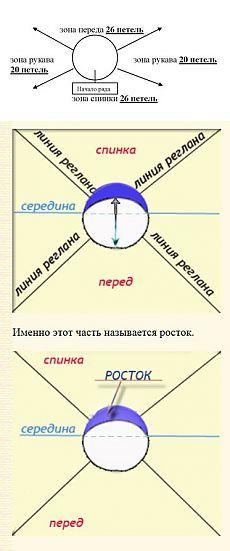 Расчет петель при вязании реглана (без швов) на круговых или на 5 спицах   Золотые Руки