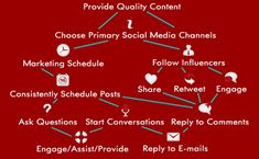 Putting together a digital and social media marketing plan