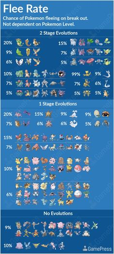Pokemon Go Flee Rate Chart: Why Pokemon Flee and How to Stop Pokemon from Escaping