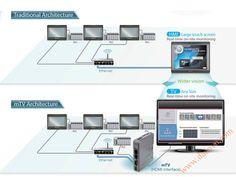 Distributor of Human Machine Inteface HMI, Màn hình cảm ứng HMI Weintek Easyview, man hinh cam ung weintek easyview, màn hình weintek, man hinh weintek. Man-hinh-cam-ung-hmi-weintek-mTV Structure.jpg