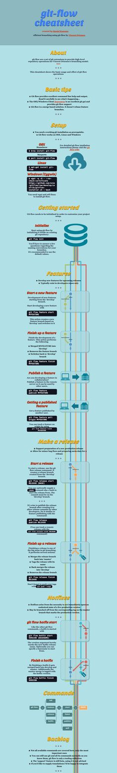 #Git flow #cheatsheet [infographic] http://www.blogcookie.com/2016/01/git-flow-cheatsheet-infographic/ via @kumawatlakshya Find the blogging tips and tricks you need to start your blog and make it successful. It's a Internet Marketing hub for bloggers & SEO's to learn and share about online marketing and blogging.
