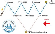 bordadas, ciñendo el viento Sailboat Cruises, Sailing, Life Hacks, Chart, Scouts, Swift, Sea, Viajes, Boater
