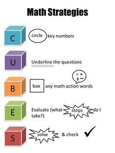 primary problem solving templates - Google Search