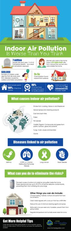 This infographic shows you how indoor air pollution is Worse Than you think. Find out the health impacts from airborne pollutants inside the home. http://homeairguides.com/air-quality/indoor-air-pollution-is-worse-than-you-think-infographic/