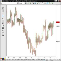 Point and figure charts online forex