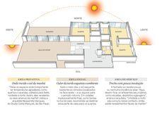 Influência da orientação solar em um projeto.