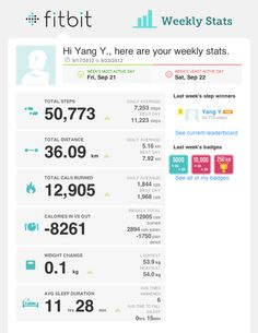 FitBit weekly email newsletter