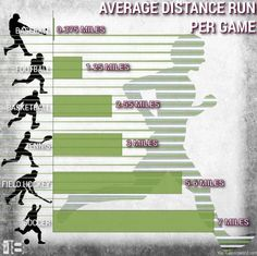 I need to show this to the boys at school who say bball is more running then soc. - Daily Sports News & Live Stream Fotball Channel Soccer Workouts, Soccer Drills, Soccer Tips, Play Soccer, Basketball Games, Soccer Players, Soccer Stuff, Soccer Cleats, Nike Soccer