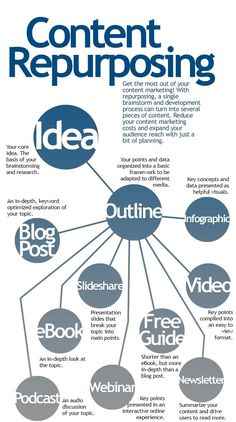 Repurposing content is a quick way to further your ideas and produce more work