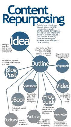 #Content Repurposing