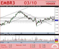 EMBRAER - EMBR3 - 03/10/2012 #EMBR3 #analises #bovespa