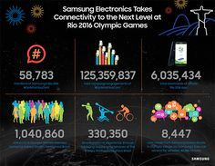 [Infographic] Samsung Takes Connectivity to the Next Level at Rio 2016 Olympic Games