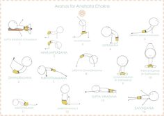 Yoga for my broken chakra / The 7 Chakras are the spiritual energy centres within the body. ANAHATA is the heart chakra, related to the colour green. It represents our ability to feel love and gratitude. / Here are some great asanas to balance the Anahata chakra