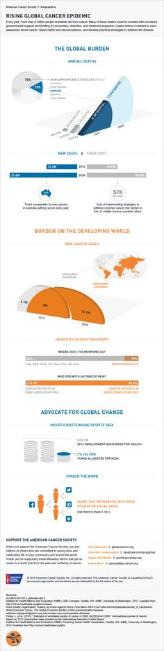 Infographic: Data on the increasing cancer burden in developing nations and steps you can take to advocate for change today.
