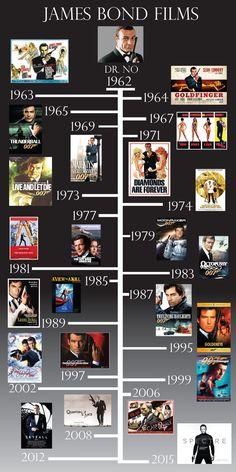 james bond gifts for men James Bond Actors, James Bond Movie Posters, James Bond Movies, Estilo James Bond, James Bond Style, James Bond Party, Timothy Dalton, Movie To Watch List, Bond Cars
