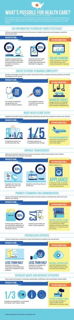 What's Possible for Health Care? [infographic] #SXSH #hcsm #HIT