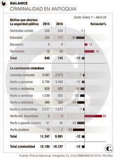 Homicidios bajan 1 % en Antioquia