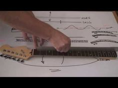 ▶ Get rid of fret buzz FOREVER! common guitar setup problems and basic fret leveling - YouTube