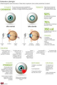 cataratas olhos - Pesquisa Google