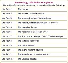 Life path number 22 and 4 compatibility picture 5