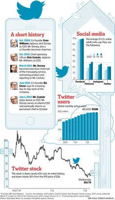 A cool look at how Twitter has grown as a company in the past decade and how the stock value has fallen.