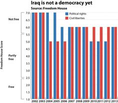 In 2003, before the invasion, Iraq was a brutal dictatorship suffering under a sanctions regime which, according to UNICEF, killed at least 500,000 children. How does it look in 2013? Well, it's a dictatorship again, at least according to Freedom House, a highly respected arbiter of regime type.