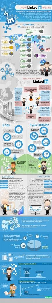 How LinkedIn Works Infographic