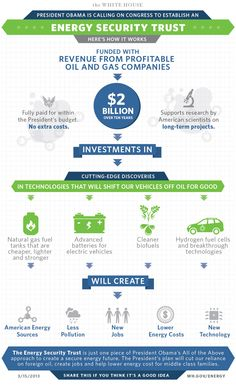 White House infographic on Energy Security Trust