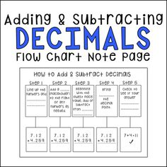 Add Subtract Multiply Divide Fractions Anchor Chart