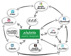 Intros.gr createsDigitalMarketing Strategy for every client separately.  This includes all the possible ways of online advertisement of products, services, public relations as well as market research, e-mail marketing and sales.