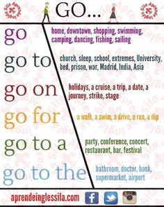 """📍English Collocations with """"GO"""" 🇬🇧 English Verbs, English Phrases, Learn English Words, English Study, English Grammar, Grammar And Vocabulary, English Vocabulary Words, English Writing Skills, English Lessons"""