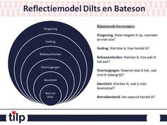 Reflectiemodel Dilts & Bateson E Learning, Social Work, Social Skills, Nlp Coaching, Special Educational Needs, Trainer, Counseling, Psychology, Stress