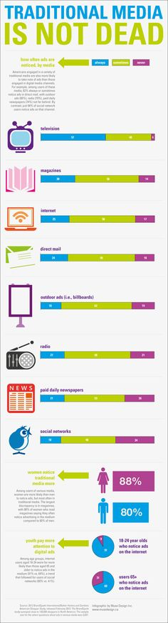 Traditional Media Is Not Dead - #Infographic