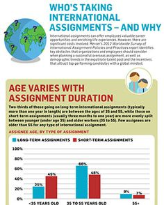 Who's Taking International Assignments – and Why